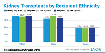 Kidney Transplants Graph