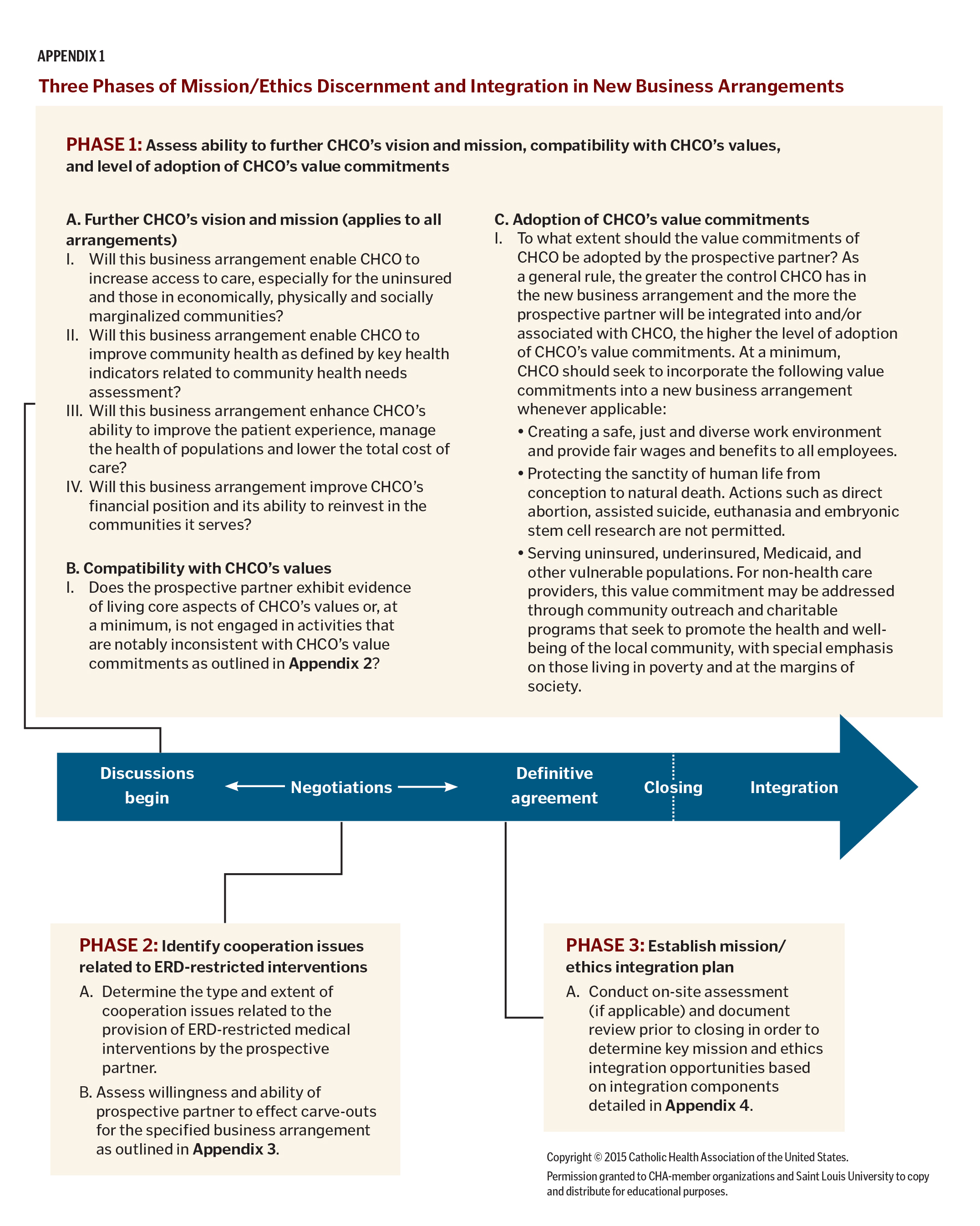 appendix a u s health care timeline Strengthen coordination of ltss and other types of health care, including all medicare and medicaid services for dual eligible individuals better coordination.