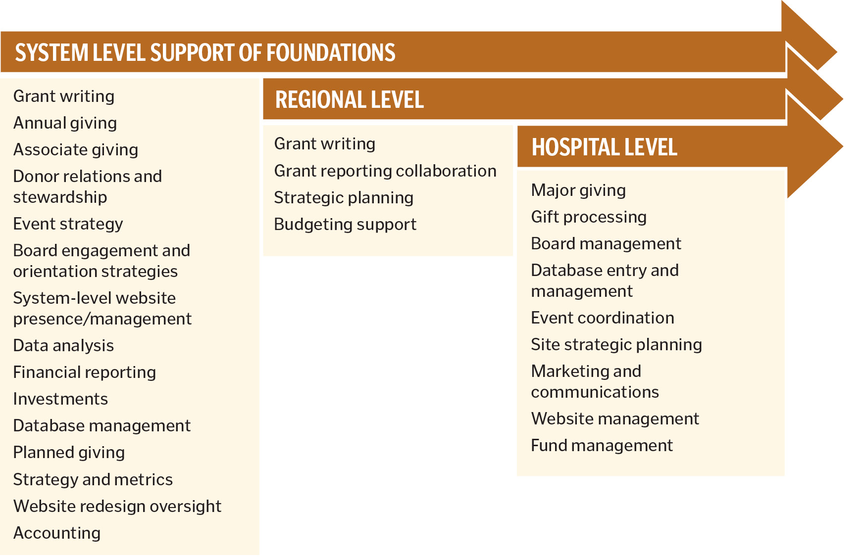 Assess Fundraising Like Other Aspects of Health Care
