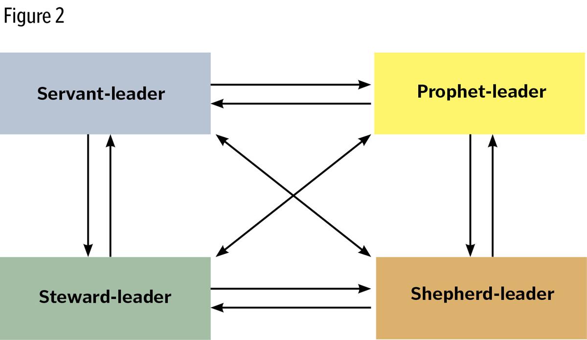 dynamic culture leadership model