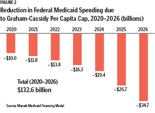 hp1901 The Risks of Capped Medicaid Funding Fig 2