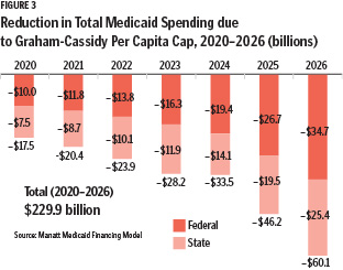 hp1901 The Risks of Capped Medicaid Funding Fig 3