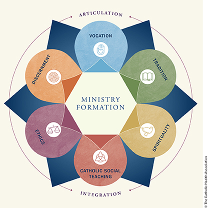 Ministry Formation - Toward a Comprehensive Framework -infographic