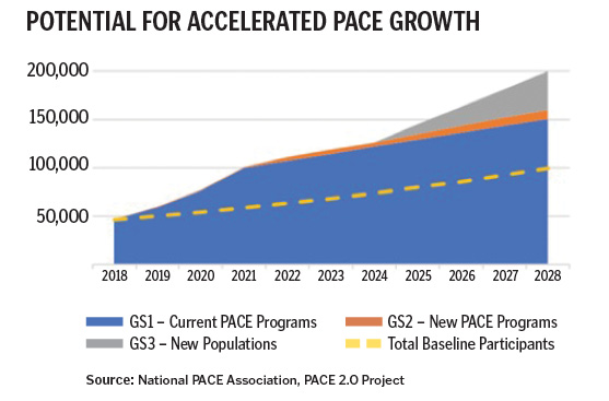 PACE 2.0-PACE Programs Are Ready To Grow Exponentially 1