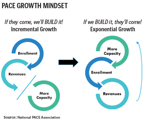 PACE 2.0-PACE Programs Are Ready To Grow Exponentially 2