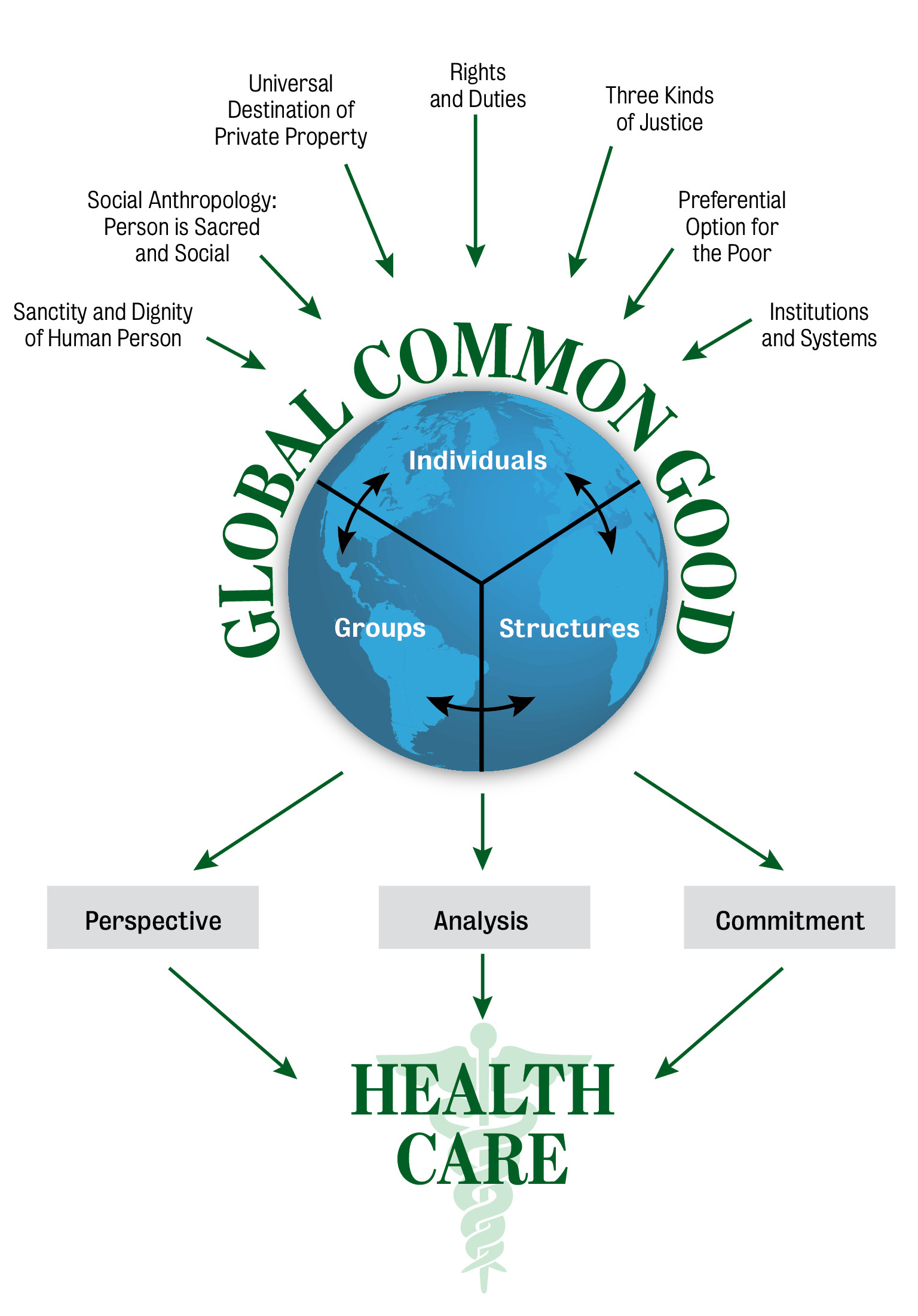 The Common Good And Health Care Reform